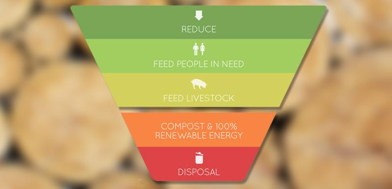 Sustainability Goal #1 - Reduce Food Waste